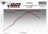 Výfuk Mivv Benelli Leoncino 500 (17-20) Titan oval