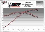 Výfuk Mivv BMW F 750 GS (18-20) Suono Black