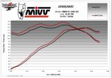 Výfuk Mivv BMW R 1250 GS / Adventure (19-20) Titan oval