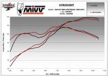 Výfuk Mivv Ducati Multistrada 1260 (18-20) Suono + svody